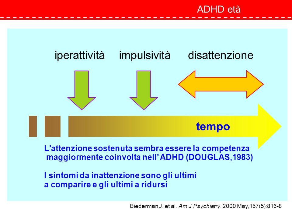 iperattività impulsività disattenzione ADHD età
