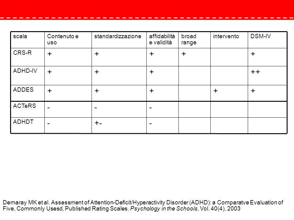 ADHD percorso diagnostico