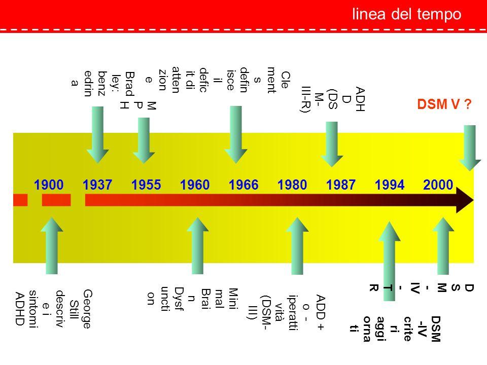 linea del tempo Clements definisce il deficit di attenzione. benzedrina. Bradley: ADHD. (DSM-III-R)