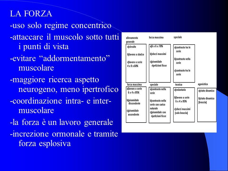 LA FORZA -uso solo regime concentrico. -attaccare il muscolo sotto tutti i punti di vista. -evitare addormentamento muscolare.