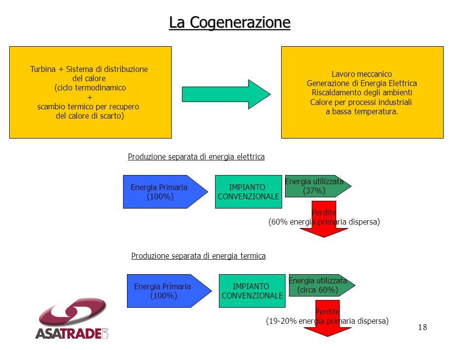 La Cogenerazione Turbina + Sistema di distribuzione del calore