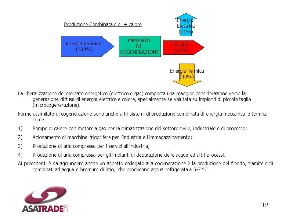 EnergiaElettrica. (31%) Produzione Combinata e.e. + calore. Energia Primaria. (100%) IMPIANTO. DI. COGENERAZIONE.
