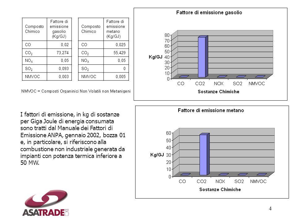 Fattore di emissione gasolio (Kg/GJ)