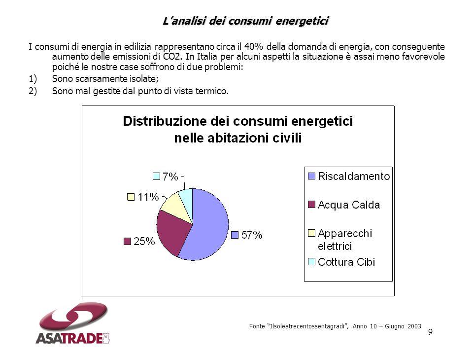 L'analisi dei consumi energetici