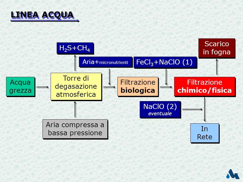 LINEA ACQUA Scarico in fogna H2S+CH4 FeCl3+NaClO (1)