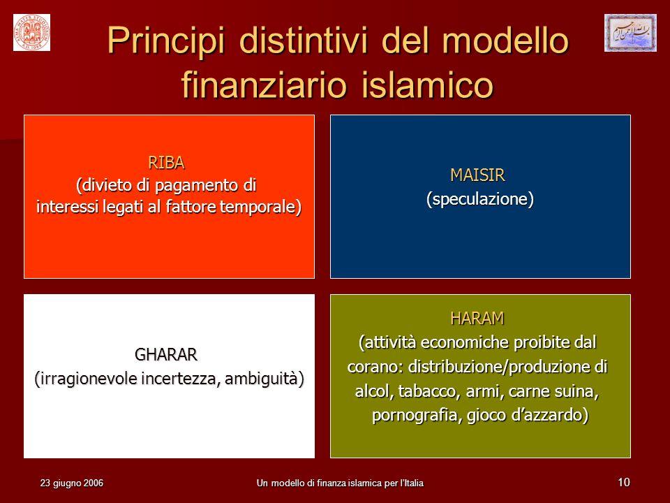 Principi distintivi del modello finanziario islamico