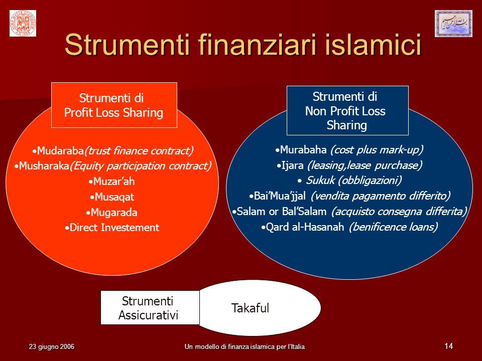 Strumenti finanziari islamici