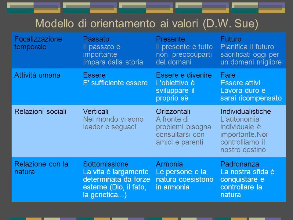 Modello di orientamento ai valori (D.W. Sue)