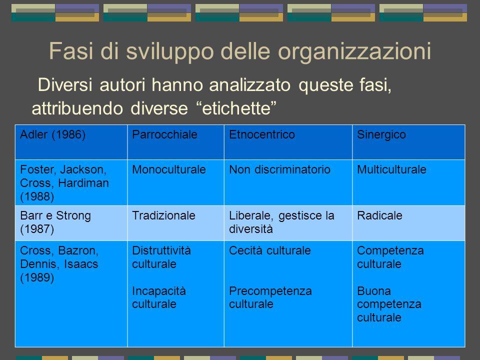 Fasi di sviluppo delle organizzazioni