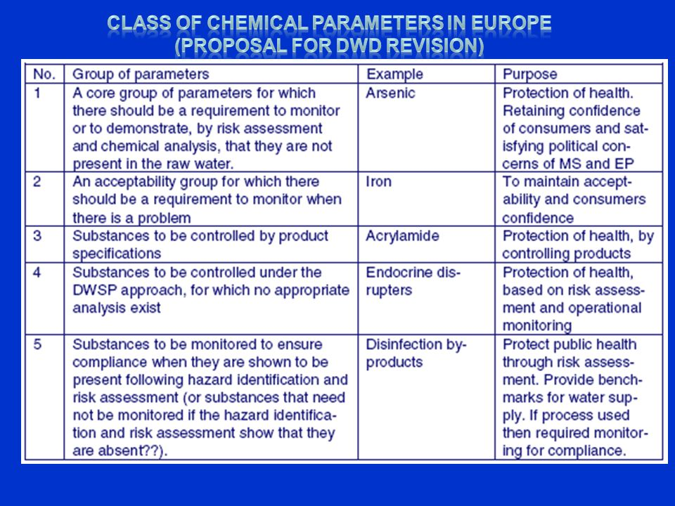 Class of chemical parameters in Europe (proposal for DWD revision)
