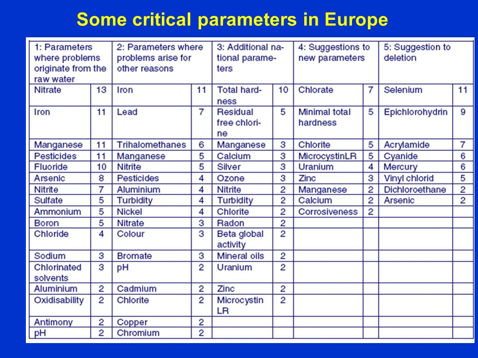 Some critical parameters in Europe