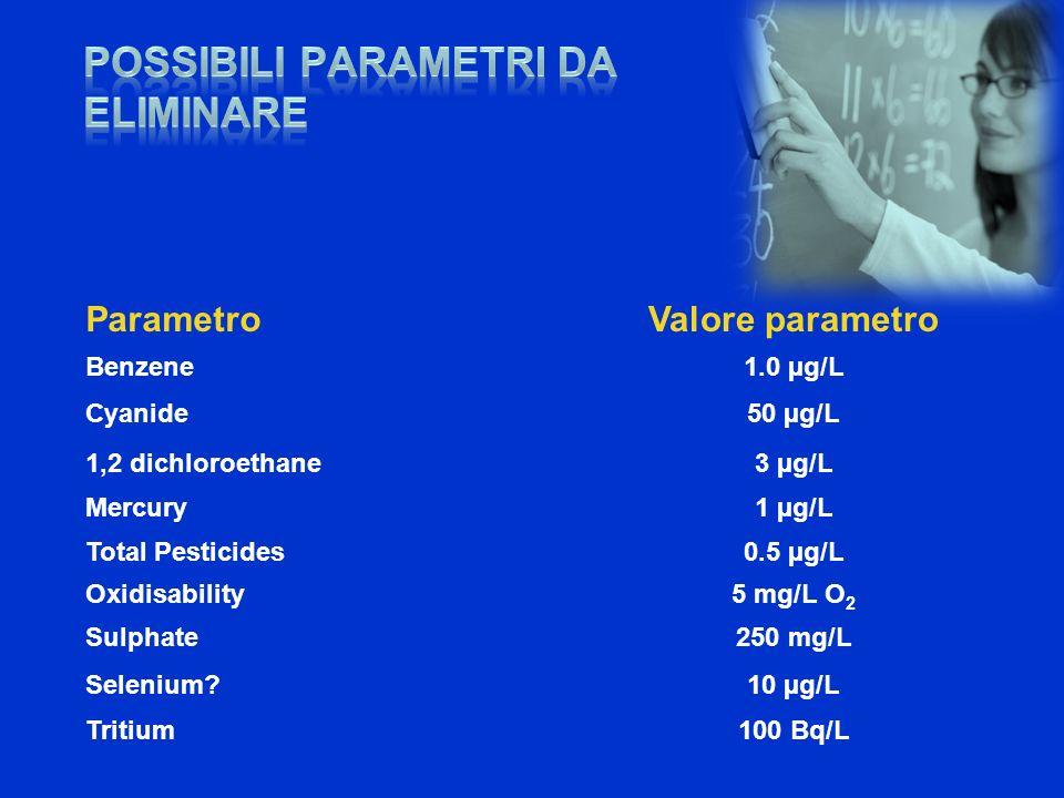 Possibili parametri da ELIMINAre