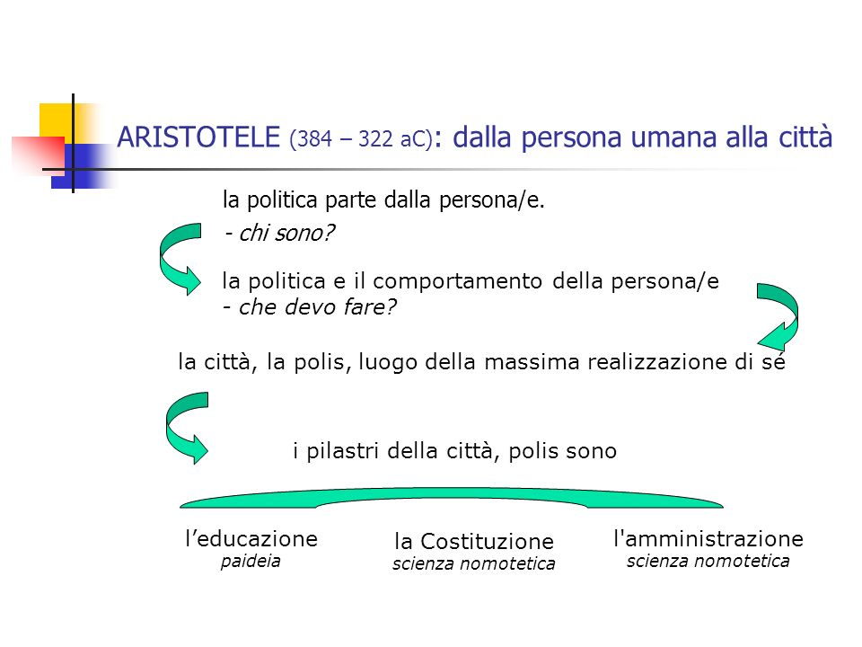 ARISTOTELE (384 – 322 aC): dalla persona umana alla città