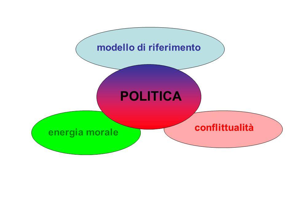 modello di riferimento