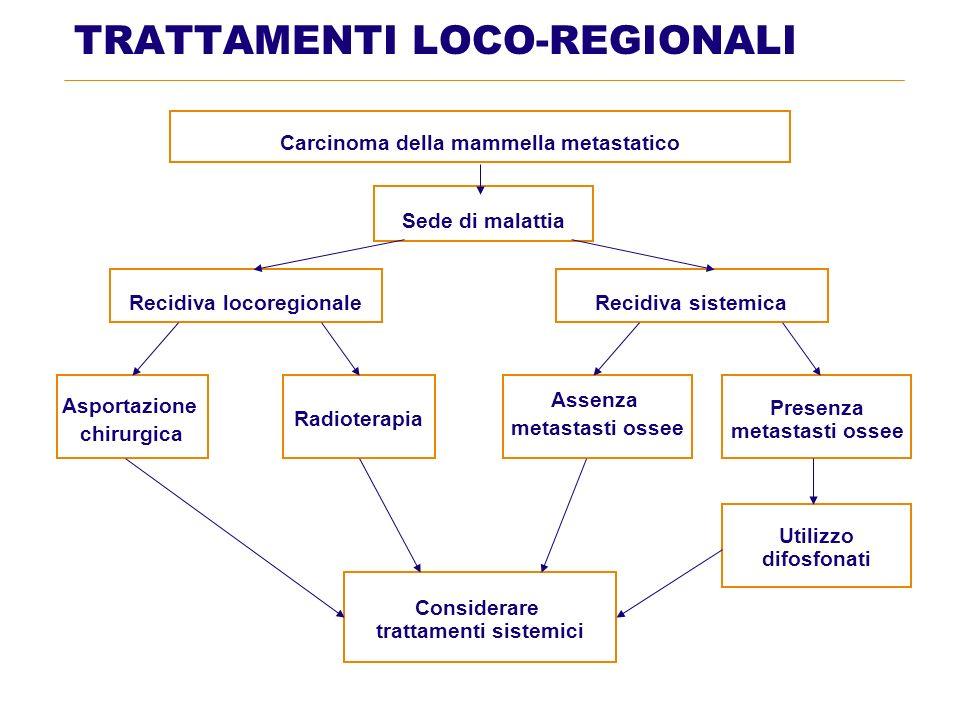 TRATTAMENTI LOCO-REGIONALI