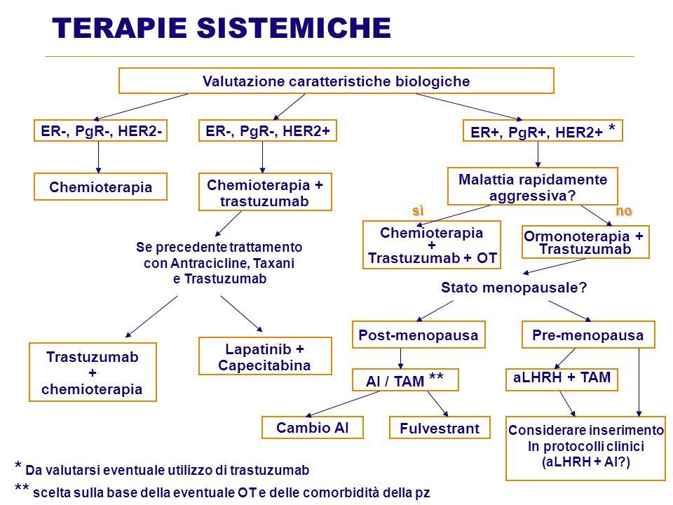 TERAPIE SISTEMICHE * Da valutarsi eventuale utilizzo di trastuzumab