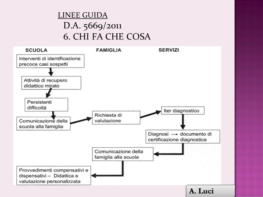 LINEE GUIDA D.A. 5669/2011 6. CHI FA CHE COSA