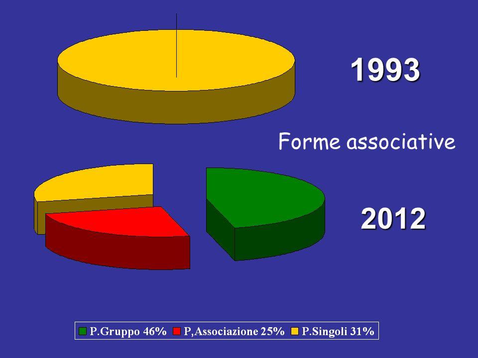 1993 Forme associative 2012