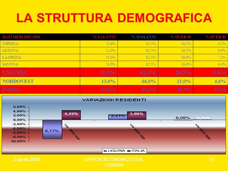 LA STRUTTURA DEMOGRAFICA