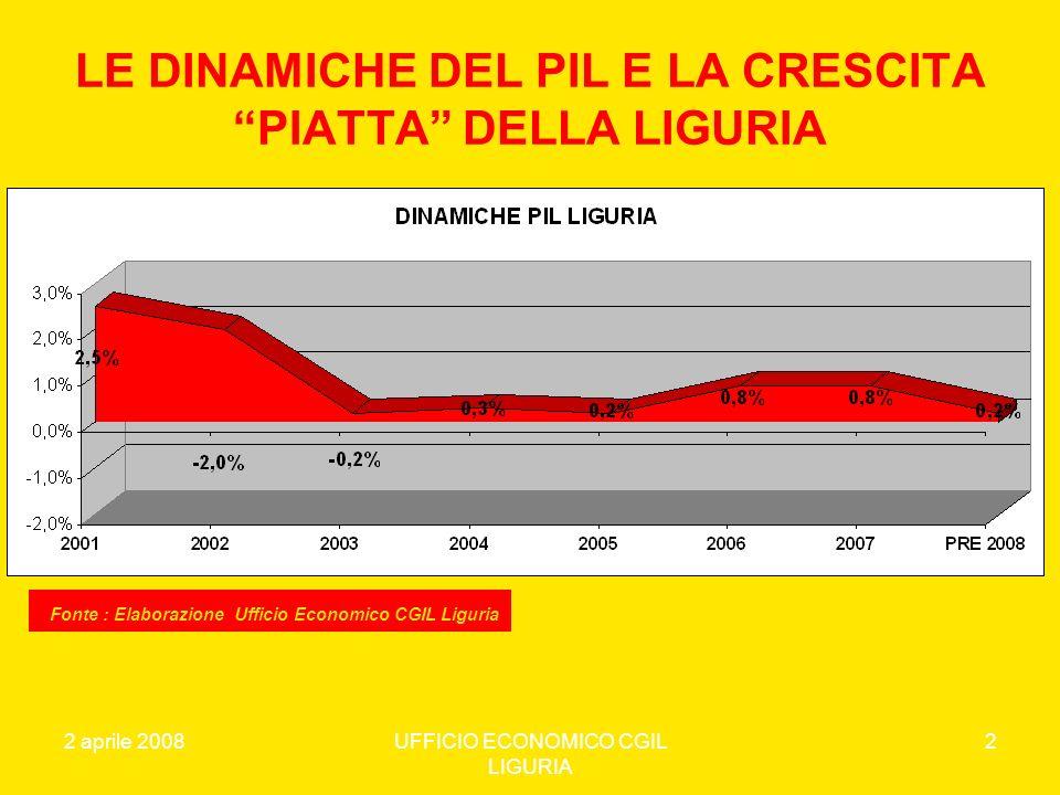 LE DINAMICHE DEL PIL E LA CRESCITA PIATTA DELLA LIGURIA