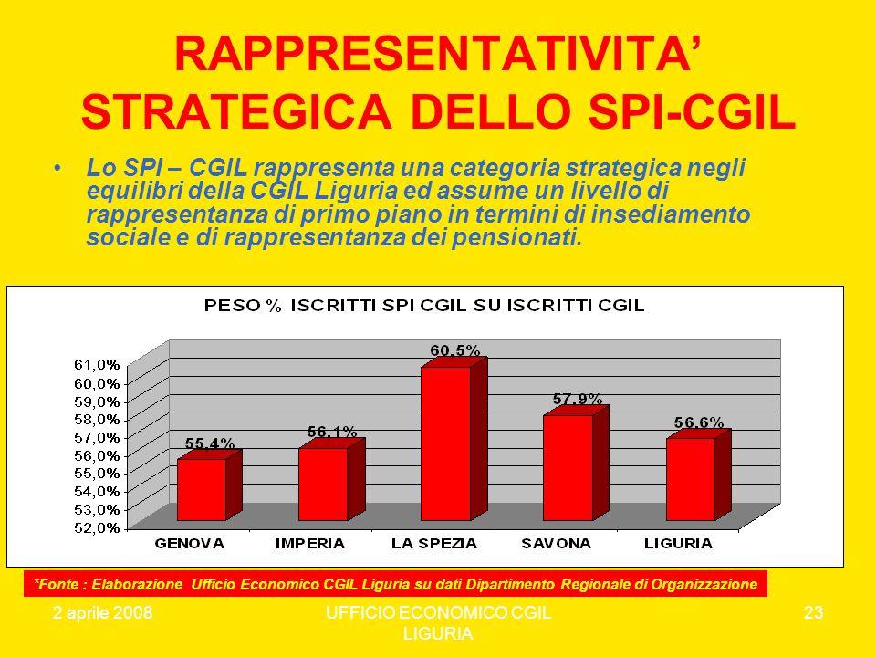 RAPPRESENTATIVITA' STRATEGICA DELLO SPI-CGIL