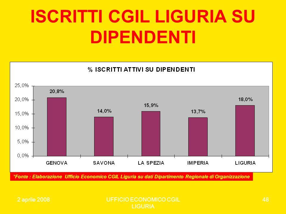 ISCRITTI CGIL LIGURIA SU DIPENDENTI