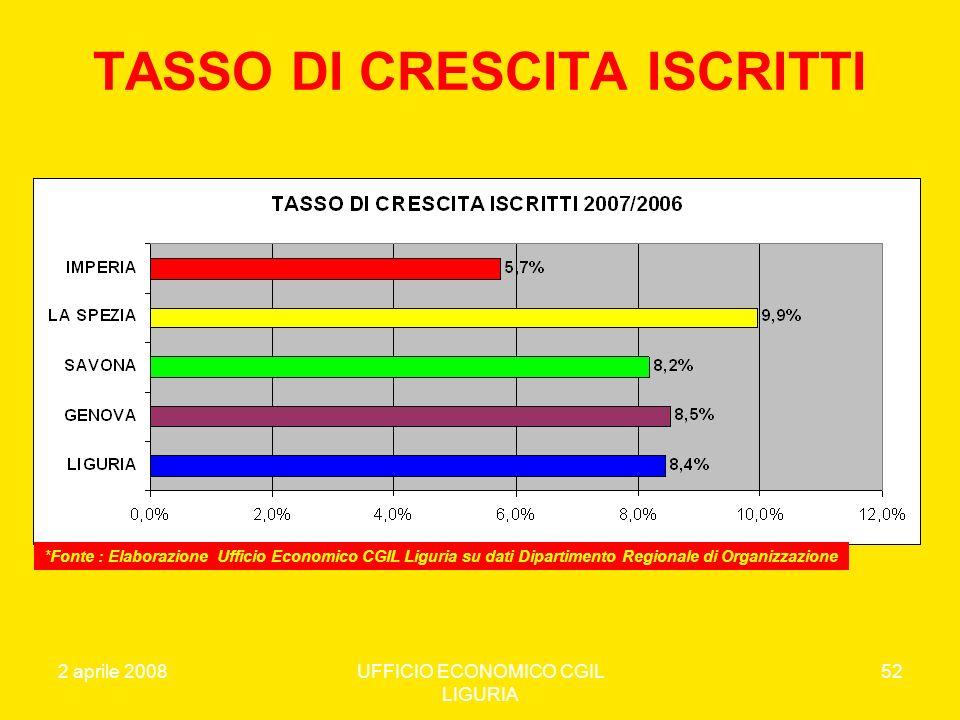 TASSO DI CRESCITA ISCRITTI