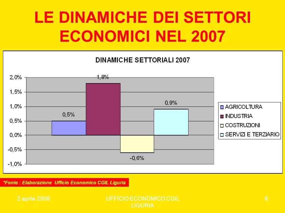 LE DINAMICHE DEI SETTORI ECONOMICI NEL 2007