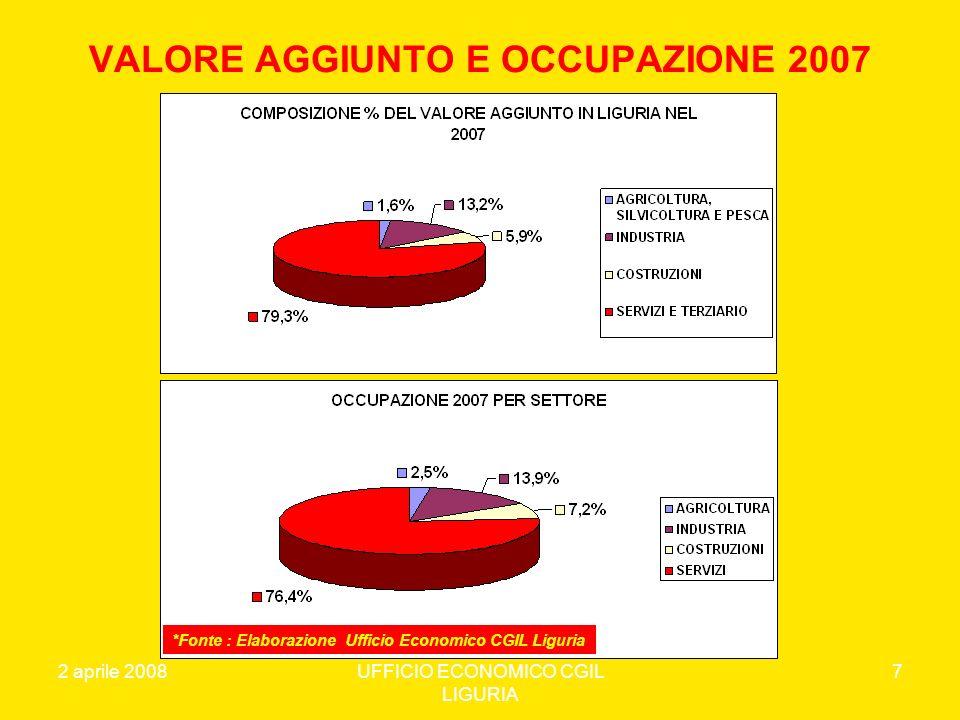 VALORE AGGIUNTO E OCCUPAZIONE 2007