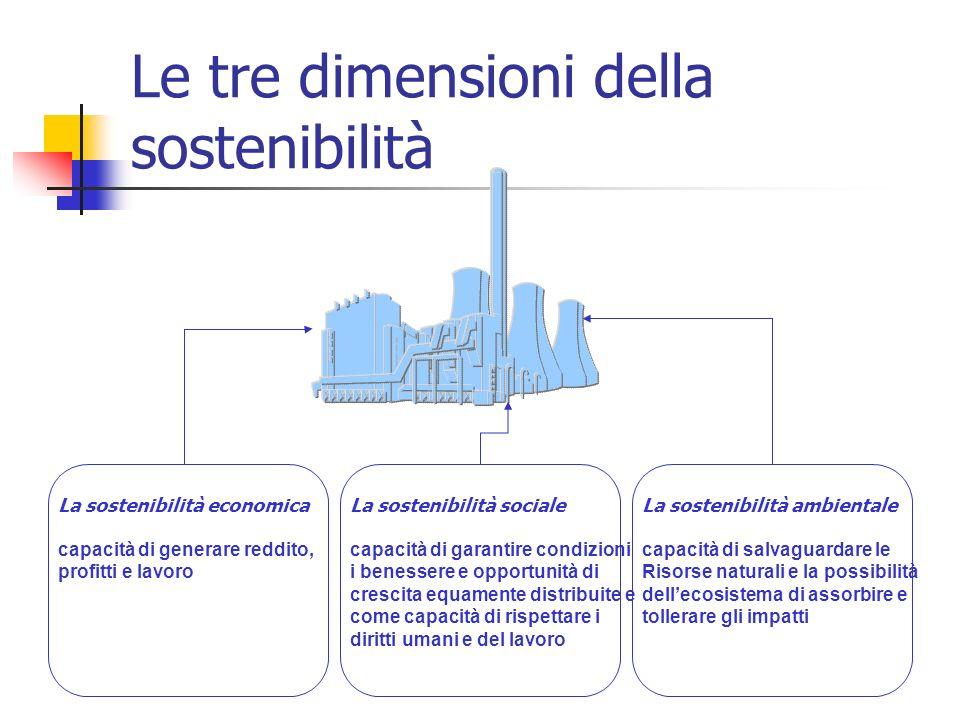Le tre dimensioni della sostenibilità