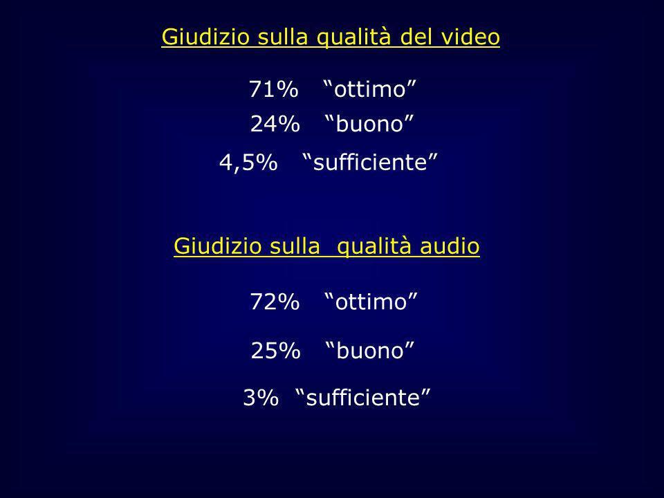 Giudizio sulla qualità del video