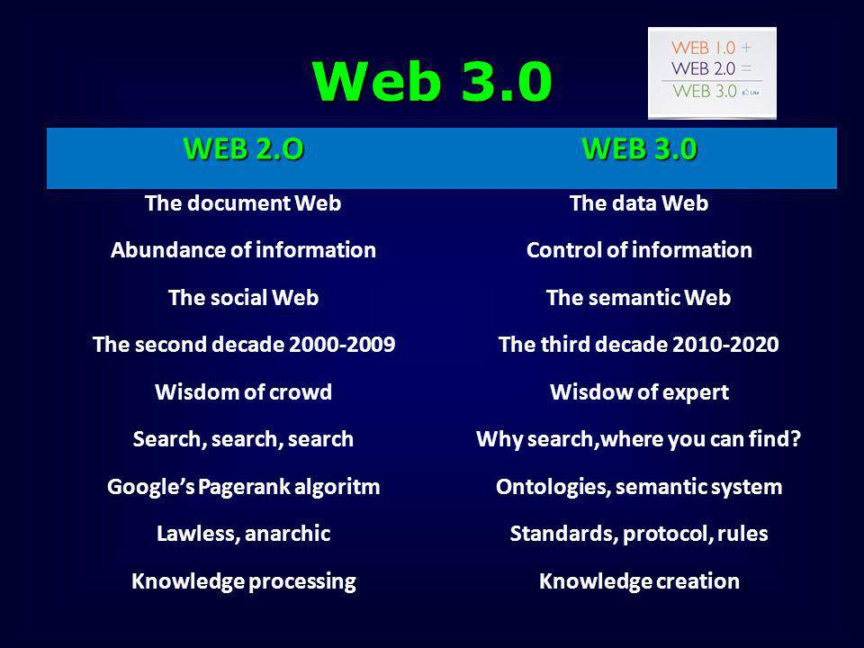 Web 3.0 WEB 2.O WEB 3.0 The document Web The data Web