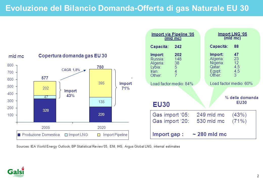 Evoluzione del Bilancio Domanda-Offerta di gas Naturale EU 30