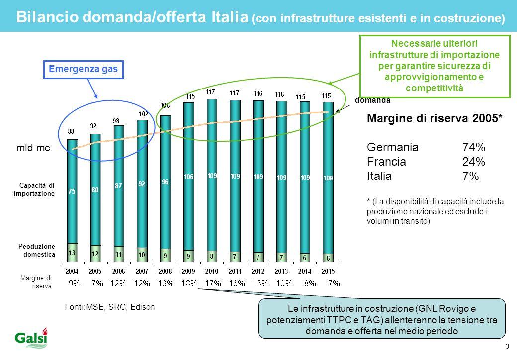 Bilancio domanda/offerta Italia (con infrastrutture esistenti e in costruzione)