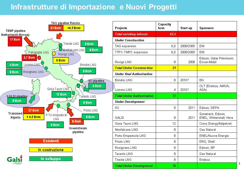 Infrastrutture di Importazione e Nuovi Progetti