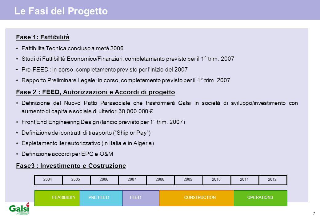 Le Fasi del Progetto Fase 1: Fattibilità