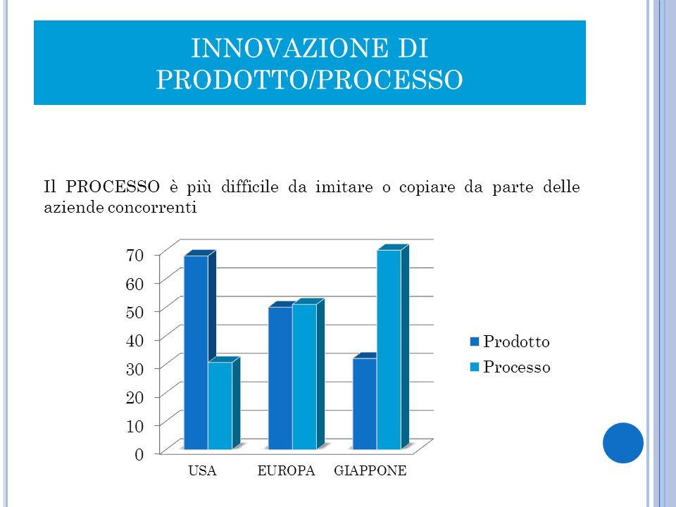 INNOVAZIONE DI PRODOTTO/PROCESSO