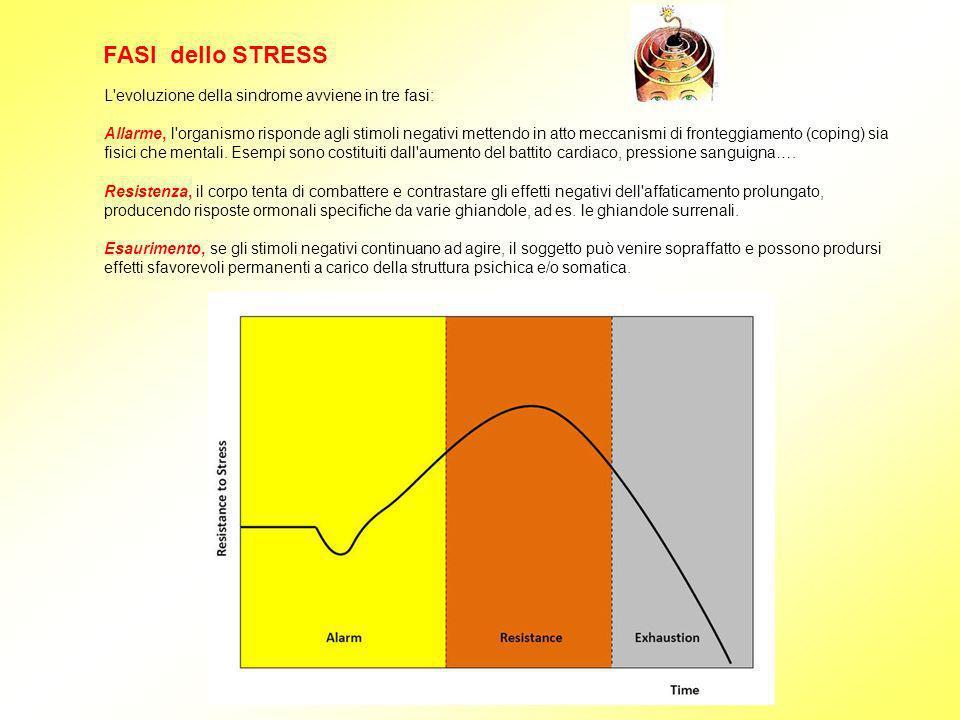 FASI dello STRESS L evoluzione della sindrome avviene in tre fasi: