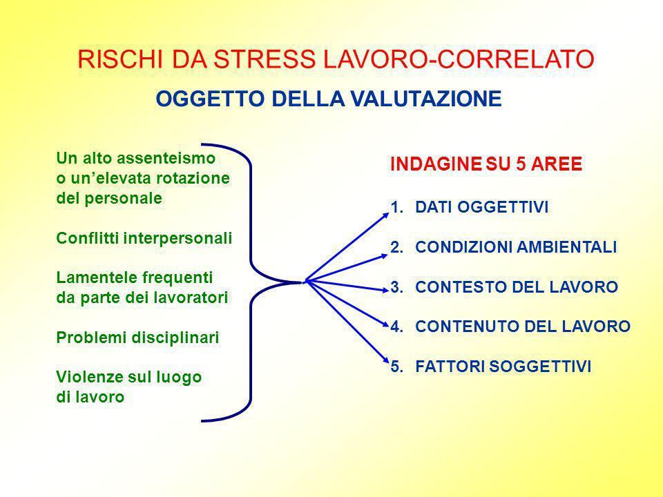 RISCHI DA STRESS LAVORO-CORRELATO