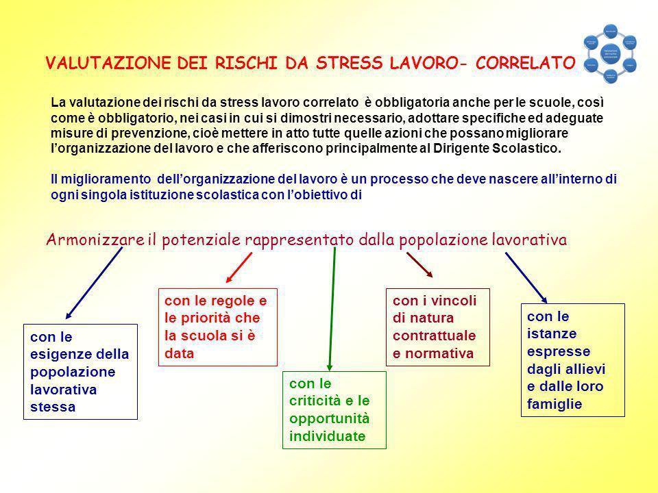 VALUTAZIONE DEI RISCHI DA STRESS LAVORO- CORRELATO