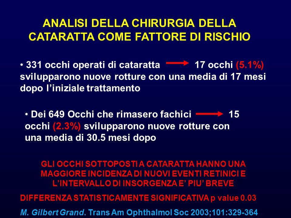 ANALISI DELLA CHIRURGIA DELLA CATARATTA COME FATTORE DI RISCHIO