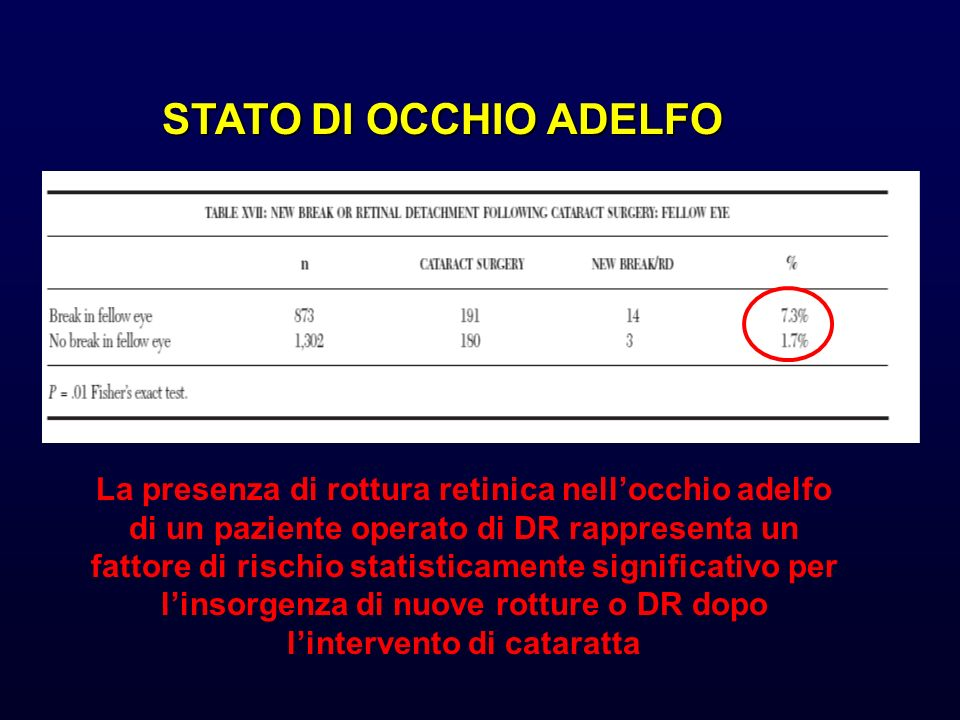 STATO DI OCCHIO ADELFO