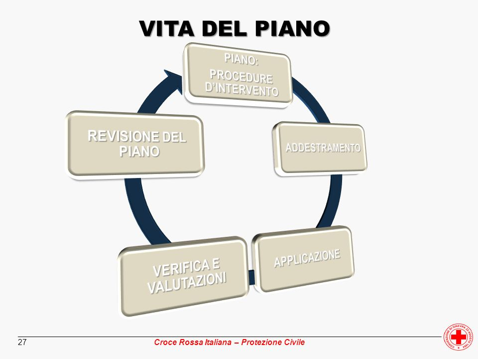 PROCEDURE D'INTERVENTO VERIFICA E VALUTAZIONI