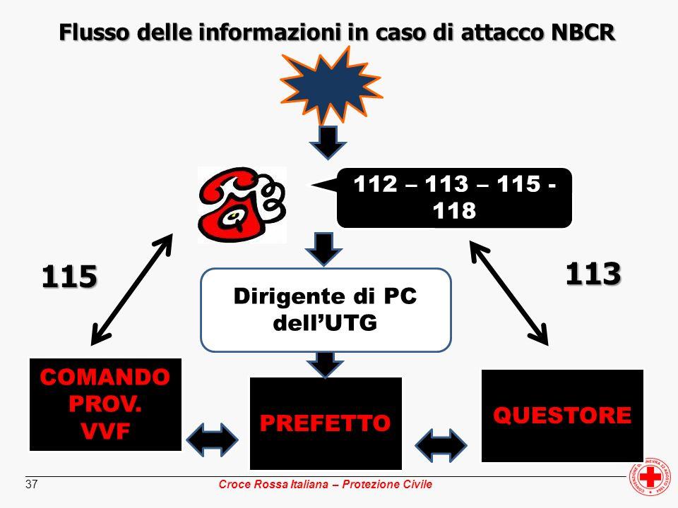 Flusso delle informazioni in caso di attacco NBCR