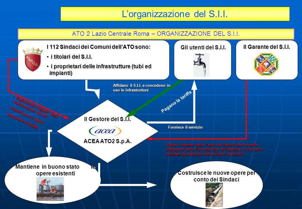 ATO 2 Lazio Centrale Roma – ORGANIZZAZIONE DEL S.I.I.