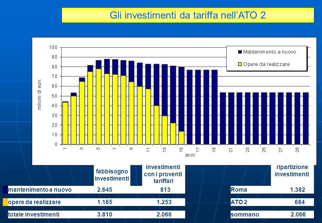 Gli investimenti da tariffa nell'ATO 2