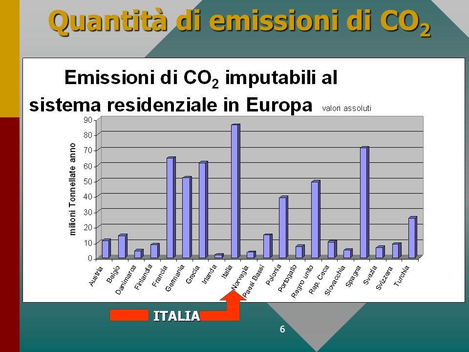 Quantità di emissioni di CO2