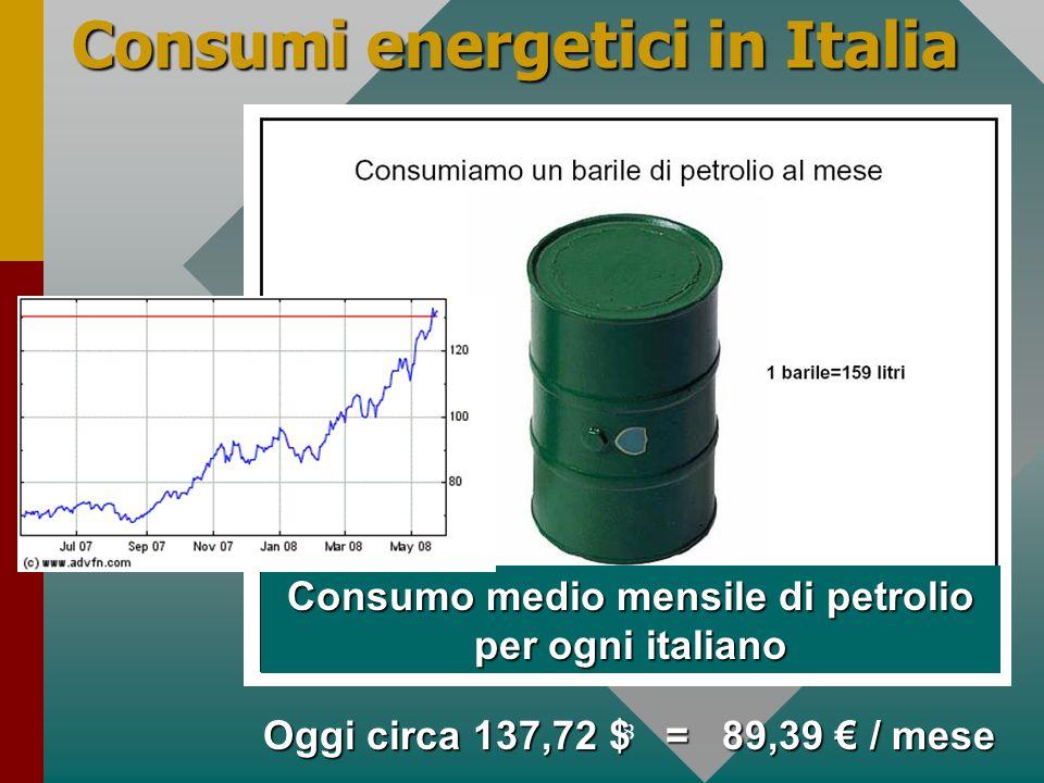 Consumi energetici in Italia