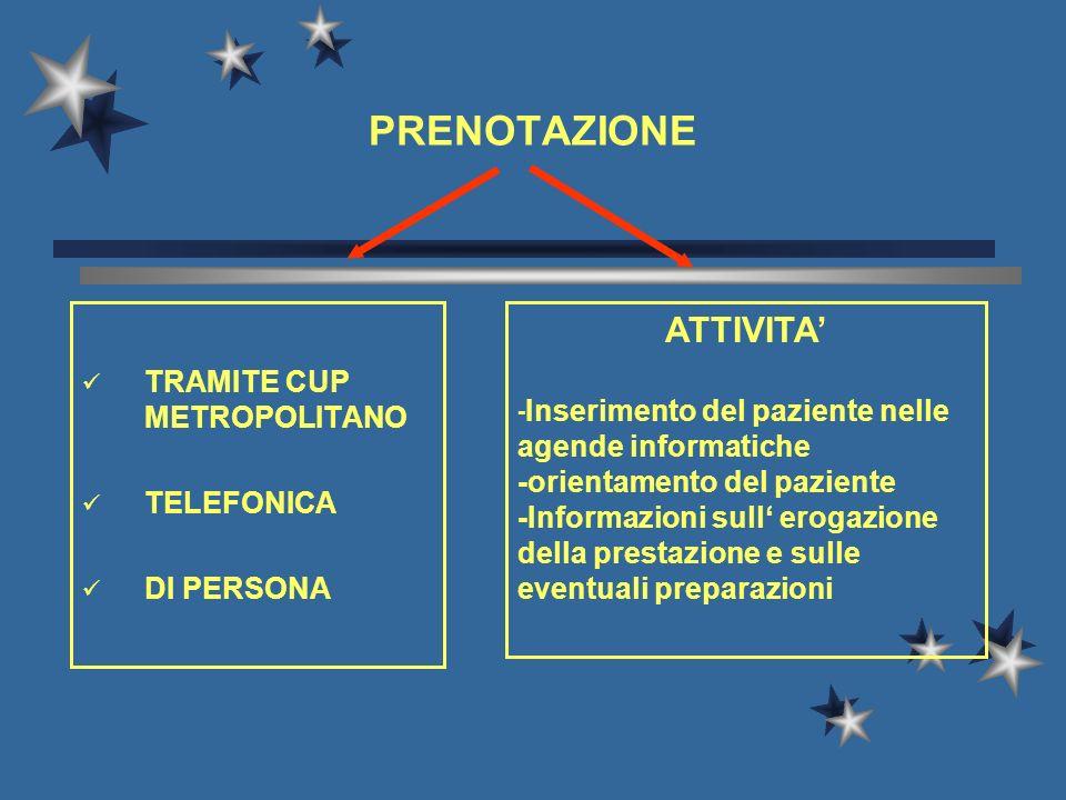 TRAMITE CUP METROPOLITANO TELEFONICA DI PERSONA