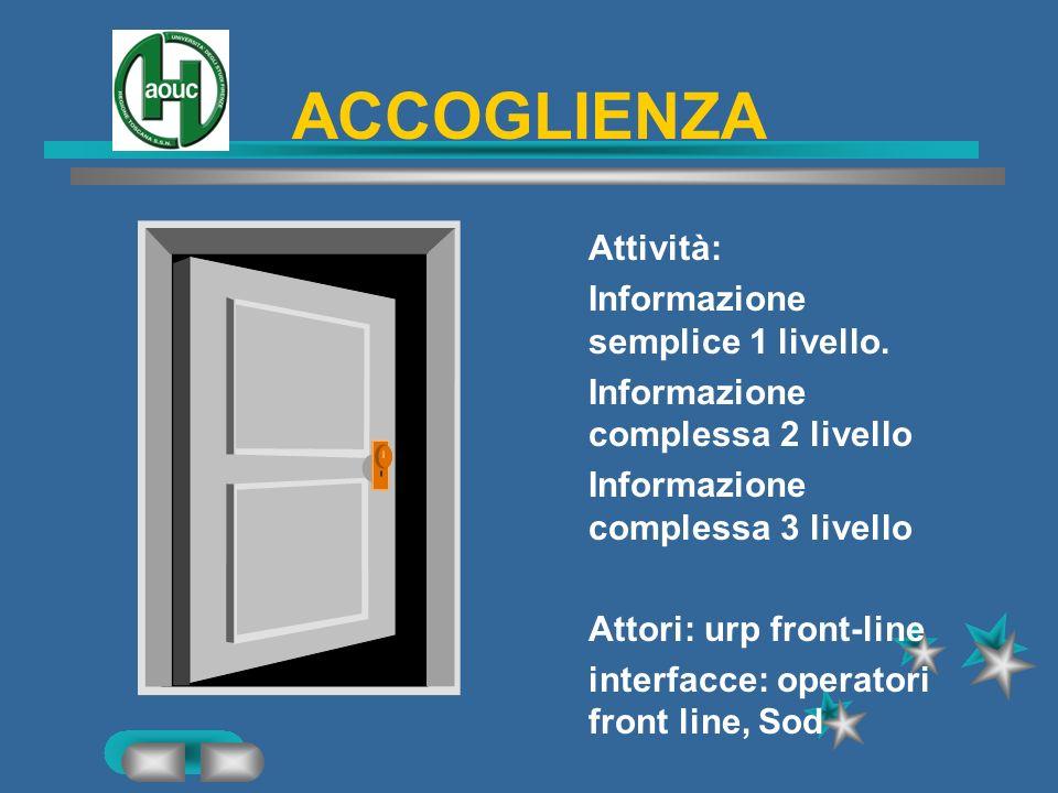 ACCOGLIENZA Attività: Informazione semplice 1 livello.